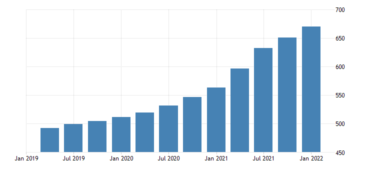 united states house price index for new hampshire index 1980 q1 100 q nsa fed data