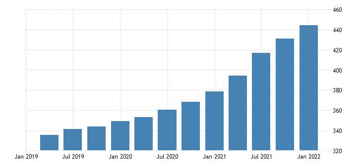 united states house price index for new mexico index 1980 q1 100 q nsa fed data