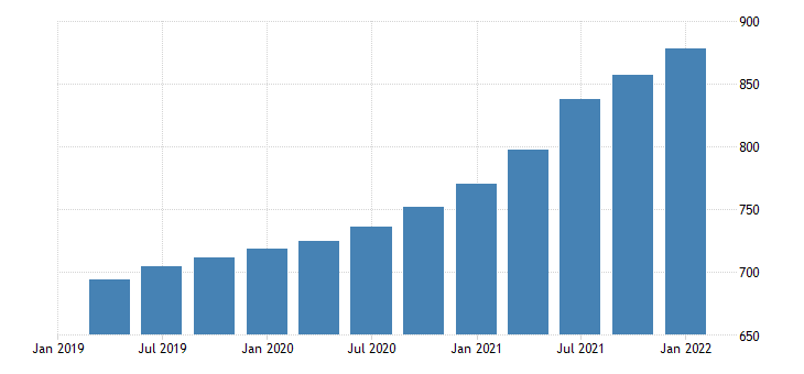 united states house price index for new york index 1980 q1 100 q nsa fed data
