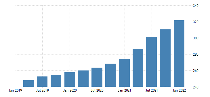 united states house price index for oklahoma index 1980 q1 100 q nsa fed data