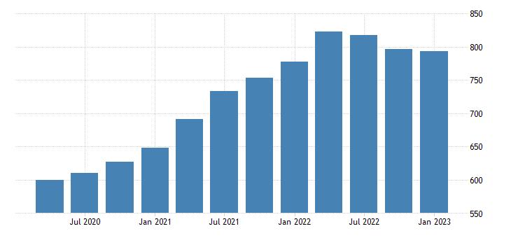 united states house price index for oregon index 1980 q1 100 q nsa fed data