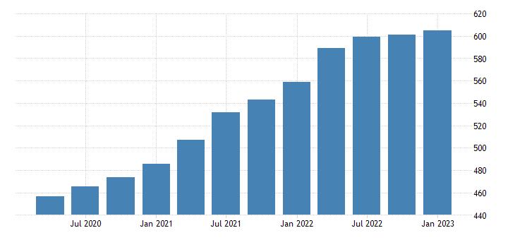 united states house price index for pennsylvania index 1980 q1 100 q nsa fed data