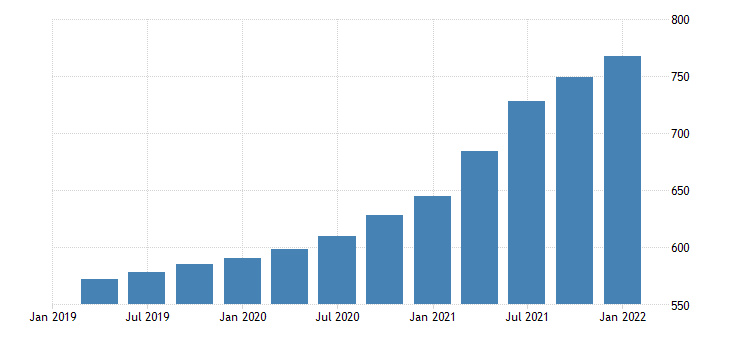 united states house price index for rhode island index 1980 q1 100 q nsa fed data