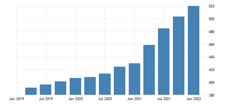 united states house price index for south dakota index 1980 q1 100 q nsa fed data
