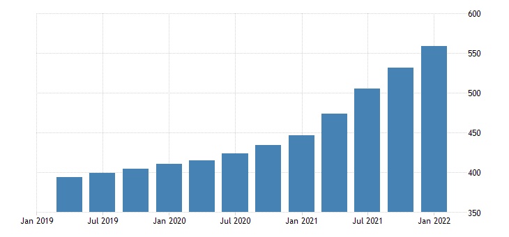 united states house price index for tennessee index 1980 q1 100 q nsa fed data