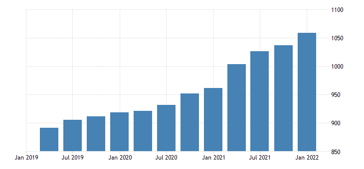 united states house price index for the district of columbia index 1980 q1 100 q nsa fed data