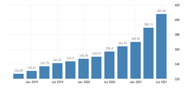 united states house price index for the east north central census division index 1980 q1 100 q nsa fed data