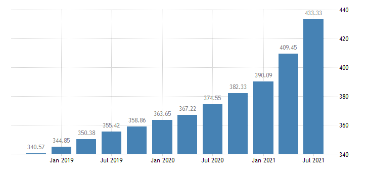 united states house price index for the east south central census division index 1980 q1 100 q nsa fed data