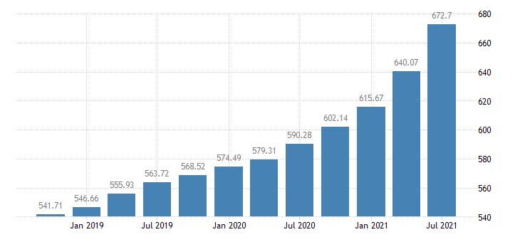united states house price index for the middle atlantic census division index 1980 q1 100 q nsa fed data