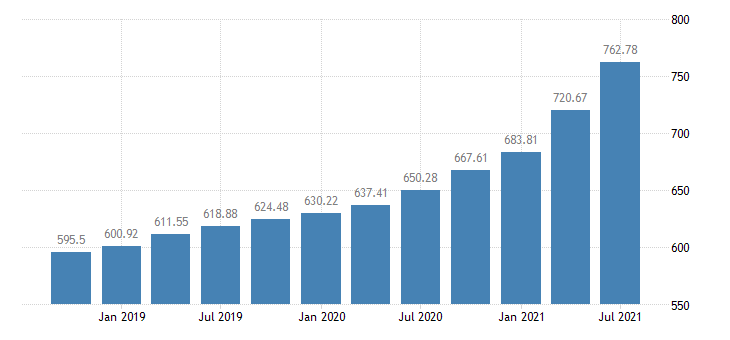 united states house price index for the new england census division index 1980 q1 100 q nsa fed data