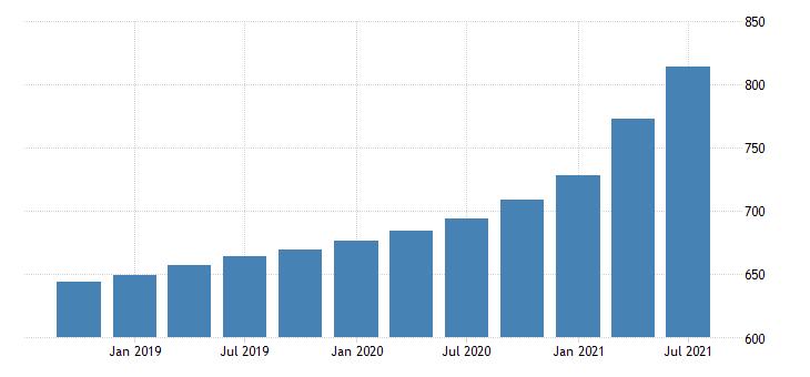 united states house price index for the pacific census division index 1980 q1 100 q nsa fed data