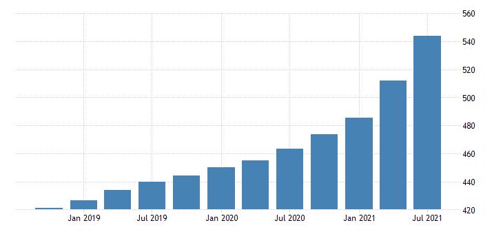 united states house price index for the south atlantic census division index 1980 q1 100 q nsa fed data