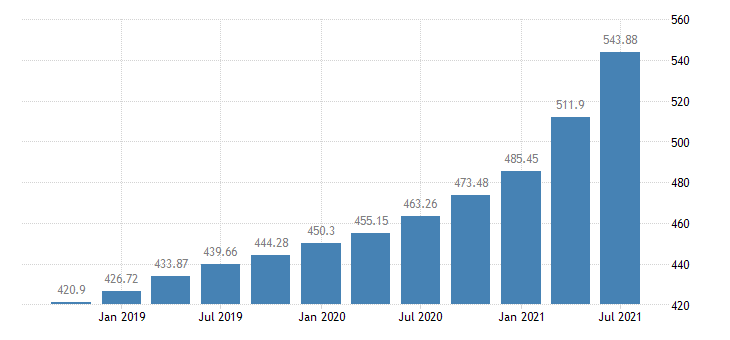 united states house price index for the south atlantic census division index 1980 q1 100 q nsa fed data