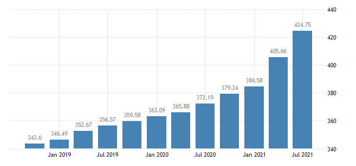 united states house price index for the west north central census division index 1980 q1 100 q nsa fed data