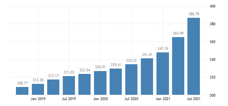 united states house price index for the west south central census division index 1980 q1 100 q nsa fed data