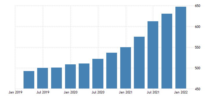 united states house price index for vermont index 1980 q1 100 q nsa fed data