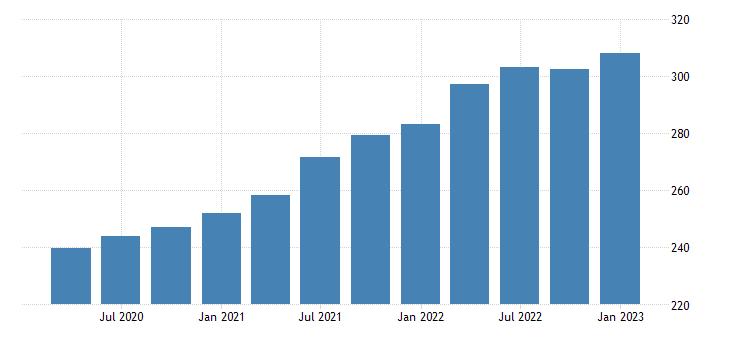 united states house price index for west virginia index 1980 q1 100 q nsa fed data