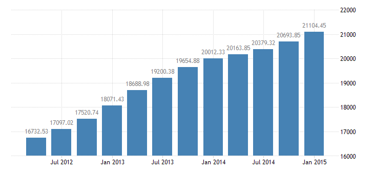 united states household  assets  balance sheet of households and nonprofit organizations bil of $ q nsa fed data