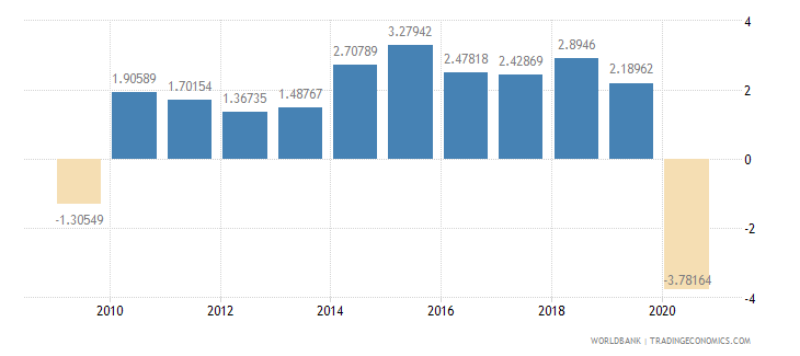 united states household final consumption expenditure annual percent growth wb data