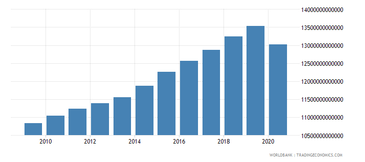 united states household final consumption expenditure constant lcu wb data