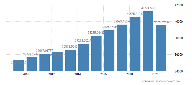 united states household final consumption expenditure per capita constant 2000 us dollar wb data