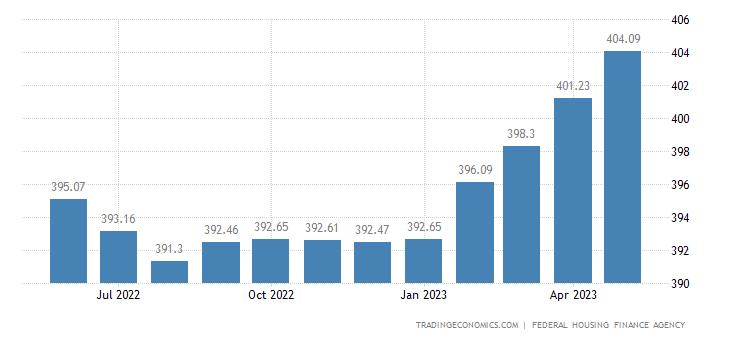 United States House Price Index MoM Change