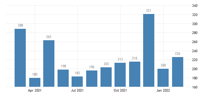 united states housing starts in midwest census region thous of units m saar fed data
