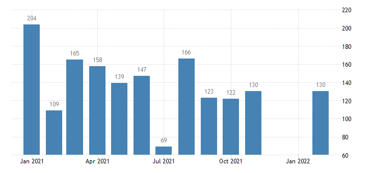 united states housing starts in northeast census region thous of units m saar fed data