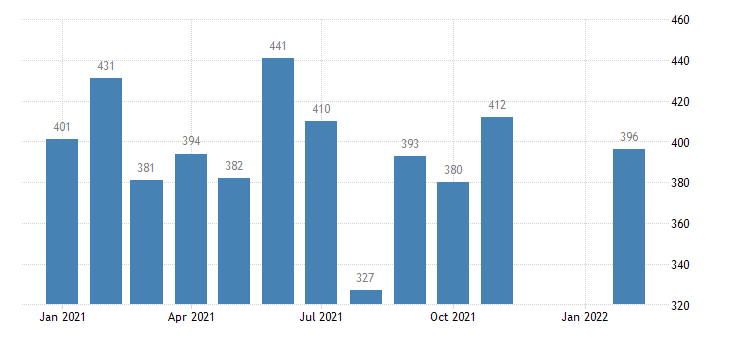 united states housing starts in west census region thous of units m saar fed data