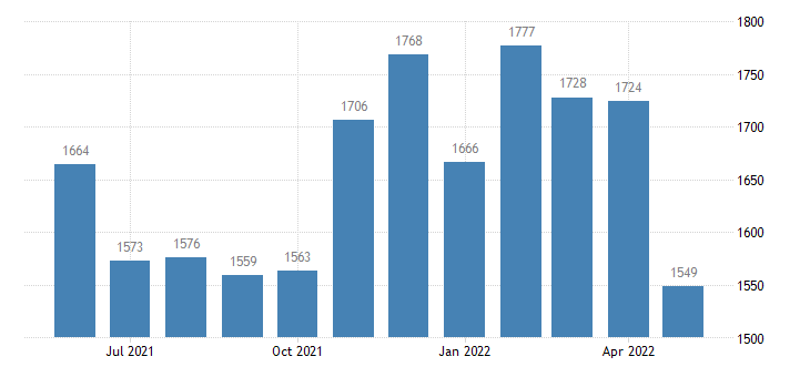 united states housing starts total new privately owned housing units started thous of units m saar fed data