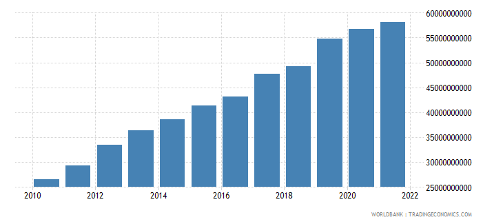 united states ict service exports bop us dollar wb data