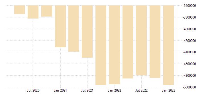 united states illinois residence adjustment mil of $ q saar fed data
