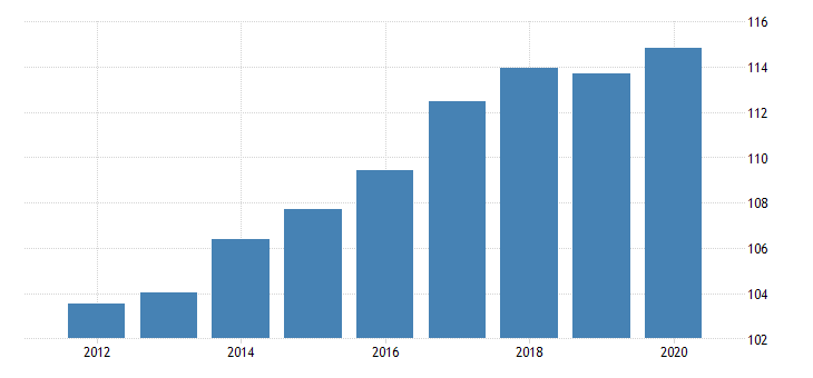 united states implicit regional price deflator for alaska fed data