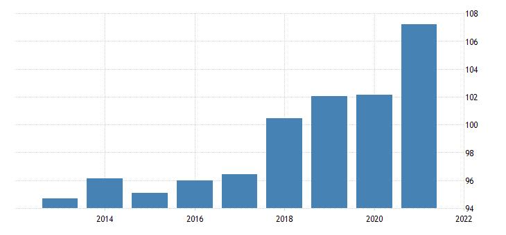 united states implicit regional price deflator for indiana fed data