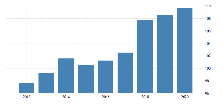united states implicit regional price deflator for minnesota fed data