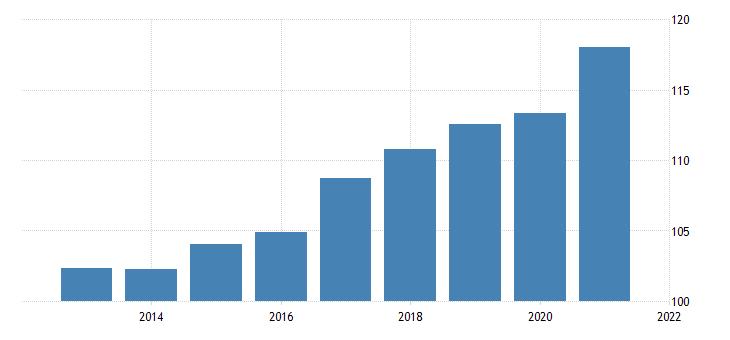 united states implicit regional price deflator for rhode island fed data