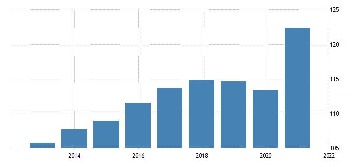 united states implicit regional price deflator metropolitan portion for alaska fed data