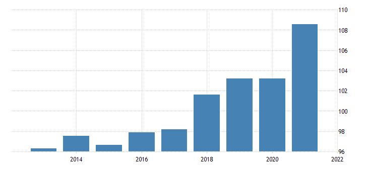 united states implicit regional price deflator metropolitan portion for indiana fed data