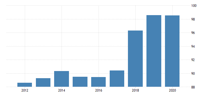 united states implicit regional price deflator nonmetropolitan portion for minnesota fed data
