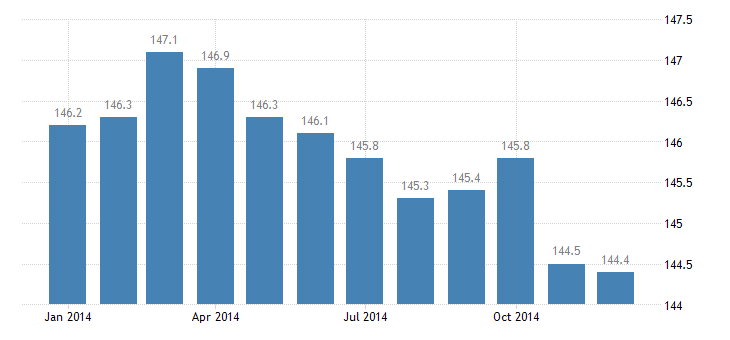 united states import end use agricultural machinery and equipment index 2000 100 m nsa fed data