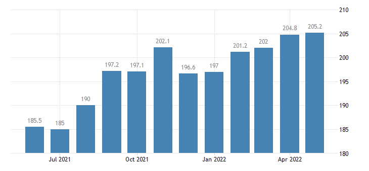 united states import end use agricultural products used for industrial supplies and materials index 2000 100 m nsa fed data