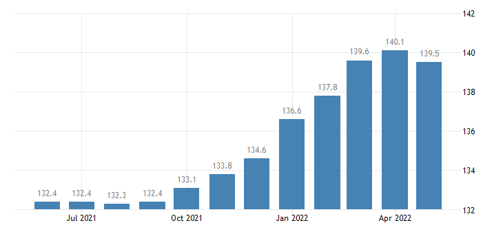 united states import end use all commodities excluding computers semiconductors and fuels index mar 2003 100 m nsa fed data