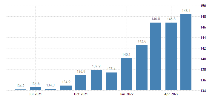 united states import end use all commodities index 2000 100 m nsa fed data
