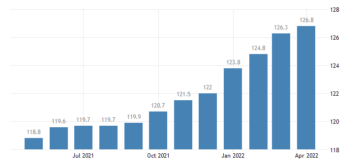 united states import end use all imports excluding petroleum index 2000 100 m nsa fed data