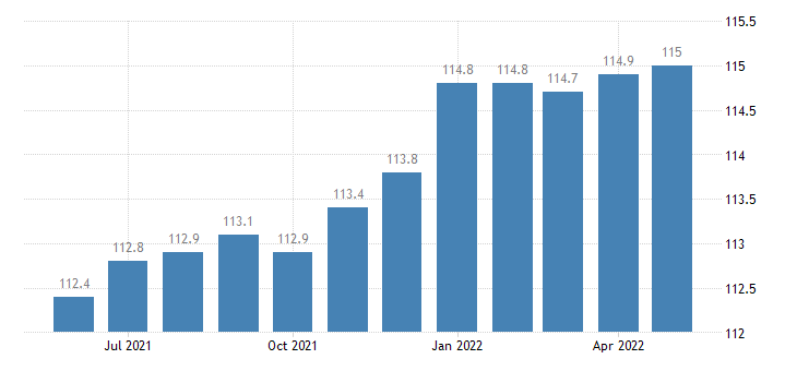 united states import end use apparel and household goods for other textiles index 2000 100 m nsa fed data