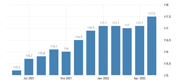 united states import end use apparel footwear and household goods index 2000 100 m nsa fed data
