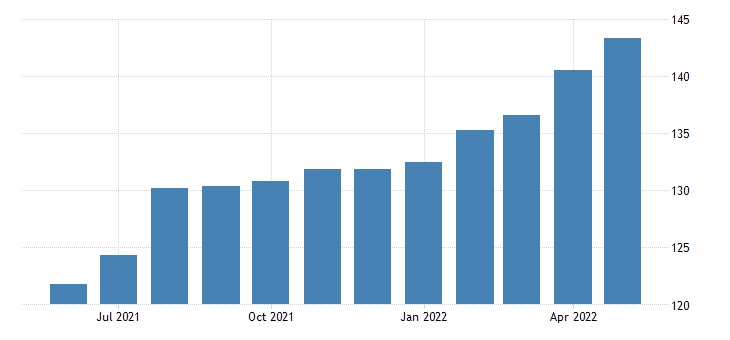 united states import end use automotive tires and tubes index dec 2004 100 m nsa fed data