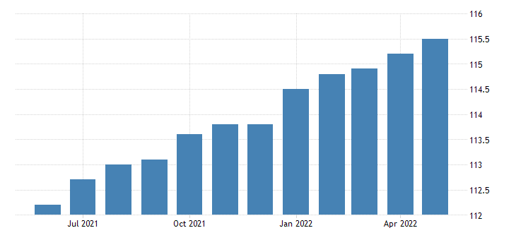 united states import end use automotive vehicles parts and engines index 2000 100 m nsa fed data