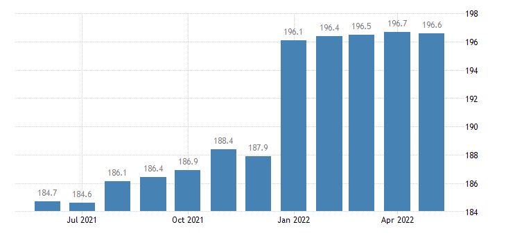 united states import end use bakery and confectionery products index 2000 100 m nsa fed data