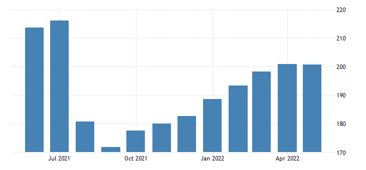 united states import end use building materials finished index 2000 100 m nsa fed data